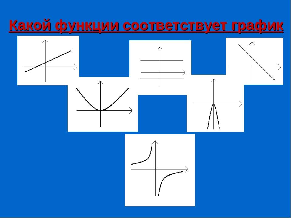 Какой функции соответствует график