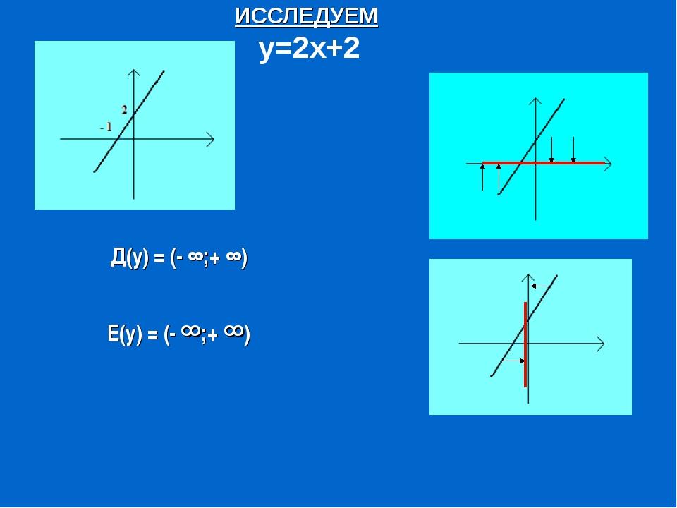 ИССЛЕДУЕМ у=2х+2 Д(у) = (- ∞;+ ∞) Е(у) = (- ∞;+ ∞)