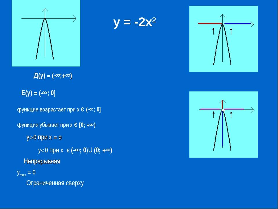 функция возрастает при х є (-∞; 0] у = -2х2 Д(у) = (-∞;+∞) Е(у) = (-∞; 0] фун...