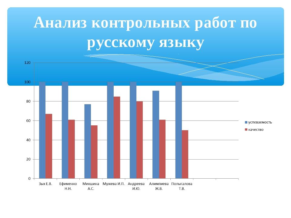 Отчет завуча начальной школы презентация слайда 10 Анализ контрольных работ по русскому языку