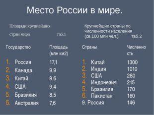 Место России в мире. Площади крупнейших  стран мира