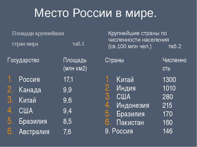 Место России в мире. Площади крупнейших  стран мира...