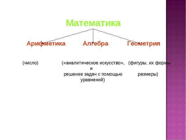 Математика Арифметика Алгебра Геометрия (число) («аналитическое искусство», (...