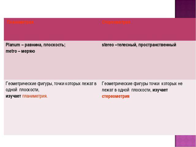 ПланиметрияСтереометрия Planum – равнина, плоскость; metro – меряюstereo –...