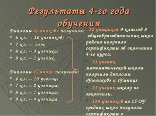 Результаты 4-го года обучения Дипломы «Умников» получили: 6 кл. - 10 учеников