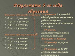 Результаты 5-го года обучения Дипломы «Умников» получили: 6 кл. - 3 ученика;