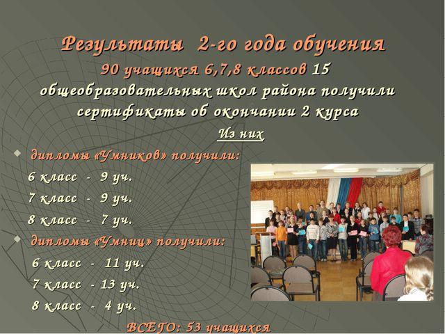 Результаты 2-го года обучения 90 учащихся 6,7,8 классов 15 общеобразовательны...