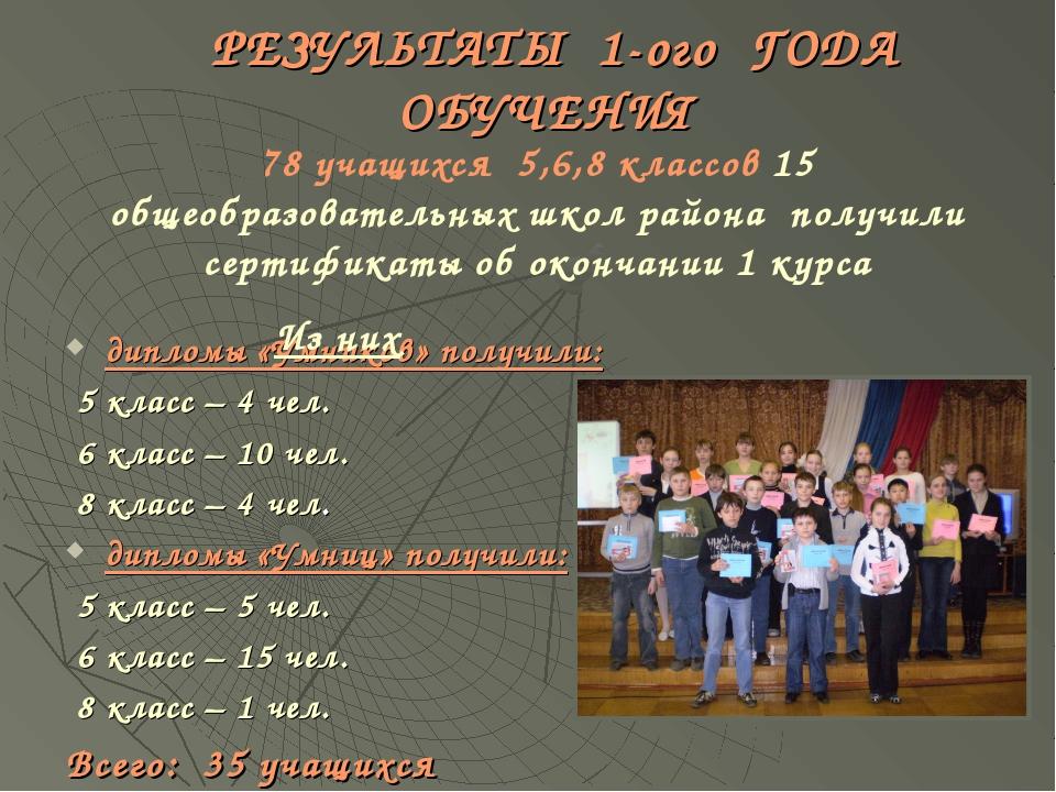 РЕЗУЛЬТАТЫ 1-ого ГОДА ОБУЧЕНИЯ дипломы «Умников» получили: 5 класс – 4 чел....