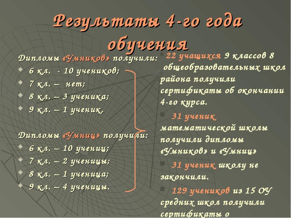 Результаты 4-го года обучения Дипломы «Умников» получили: 6 кл. - 10 учеников...