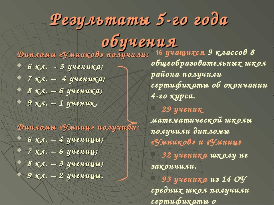 Результаты 5-го года обучения Дипломы «Умников» получили: 6 кл. - 3 ученика;...