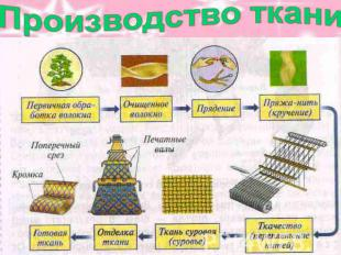 Производство ткани