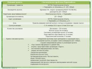Название проекта «Экологические проблемы Первомайска» Организация - заявитель