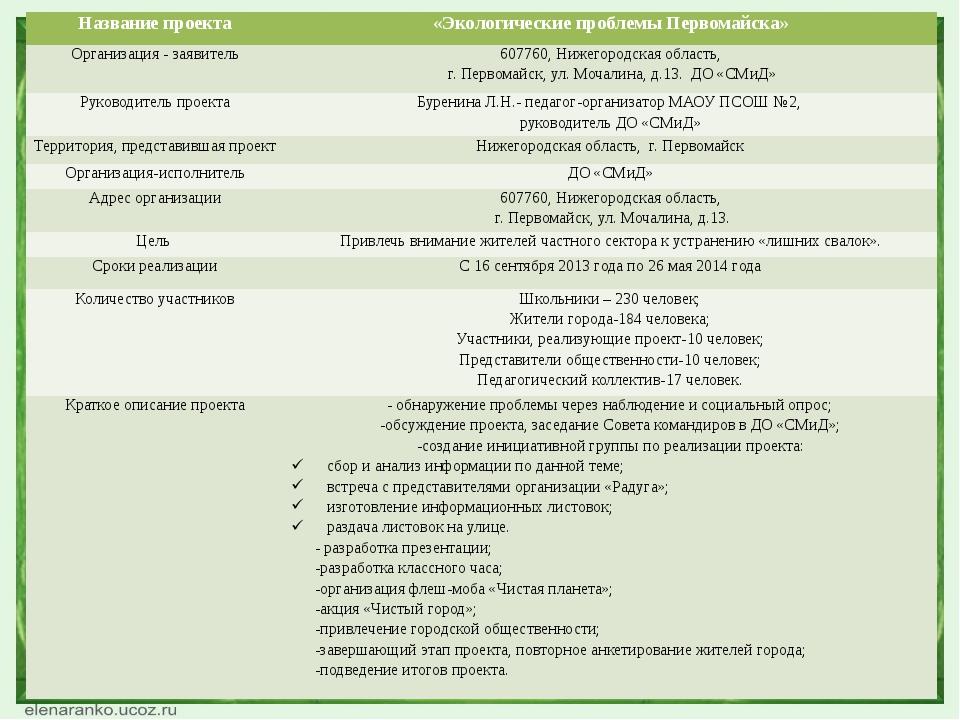Название проекта «Экологические проблемы Первомайска» Организация - заявитель...