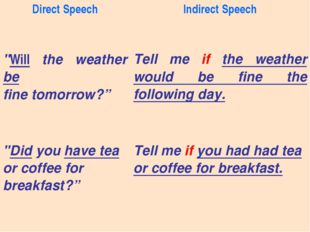 """Direct SpeechIndirect Speech """"Will the weather be fine tomorrow?"""" Tell me i"""