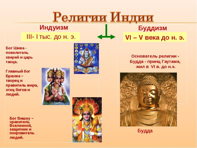 Индуизм Буддизм III- I тыс. до н. э. VI – V века до н. э. Бог Шива - повелит...