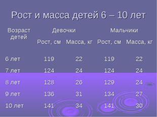 Рост и масса детей 6 – 10 лет