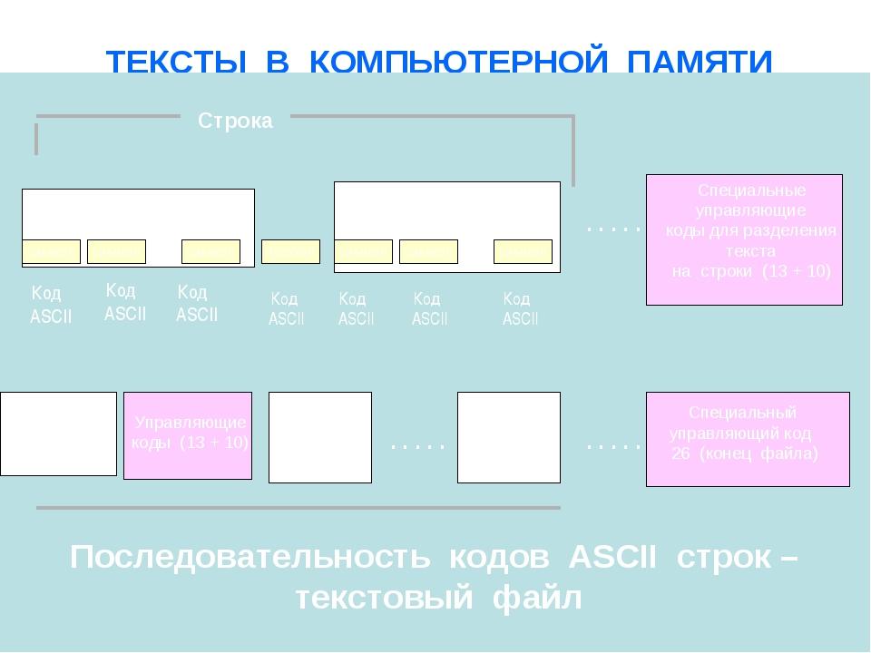 ТЕКСТЫ В КОМПЬЮТЕРНОЙ ПАМЯТИ символ слово Код ASCII символ Код ASCII ….. сим...