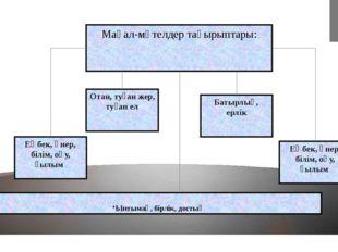 Мақал-мәтелдер тақырыптары: Отан, туған жер, туған ел Батырлық, ерлік Еңбек,