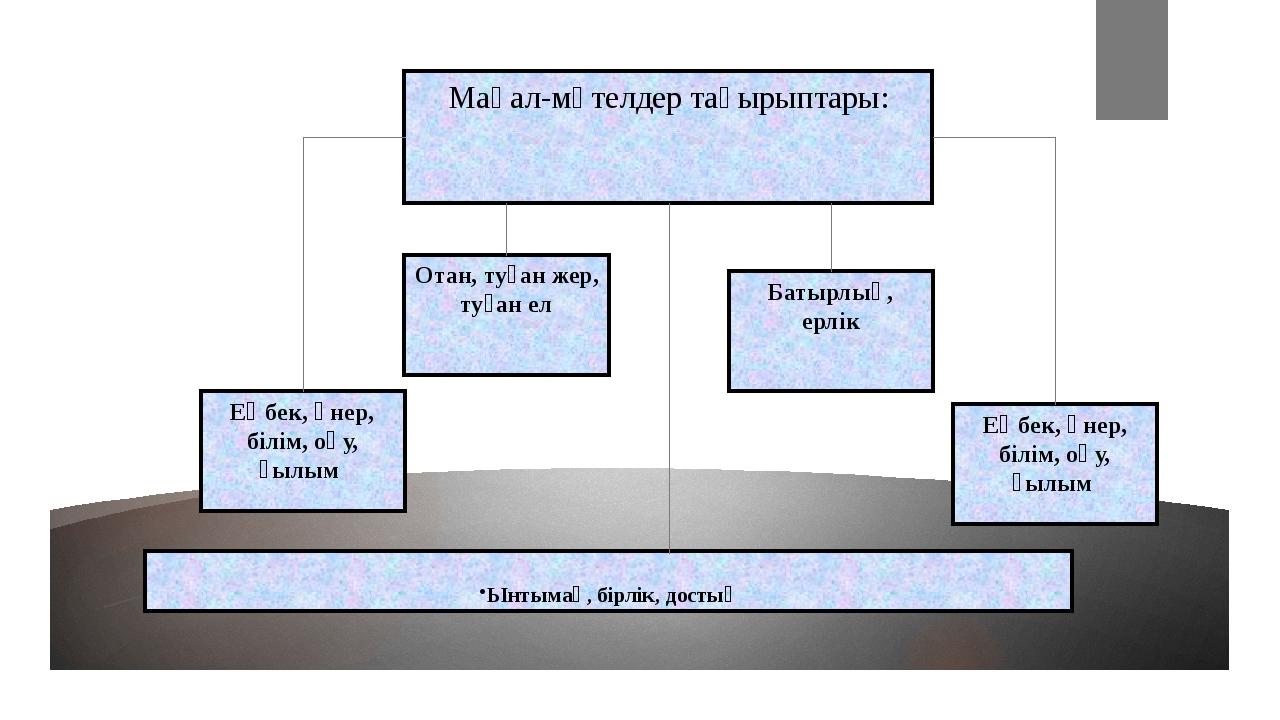 Мақал-мәтелдер тақырыптары: Отан, туған жер, туған ел Батырлық, ерлік Еңбек,...