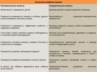 Уровневая дифференциация Положительные аспекты Отрицательные аспекты Исключа