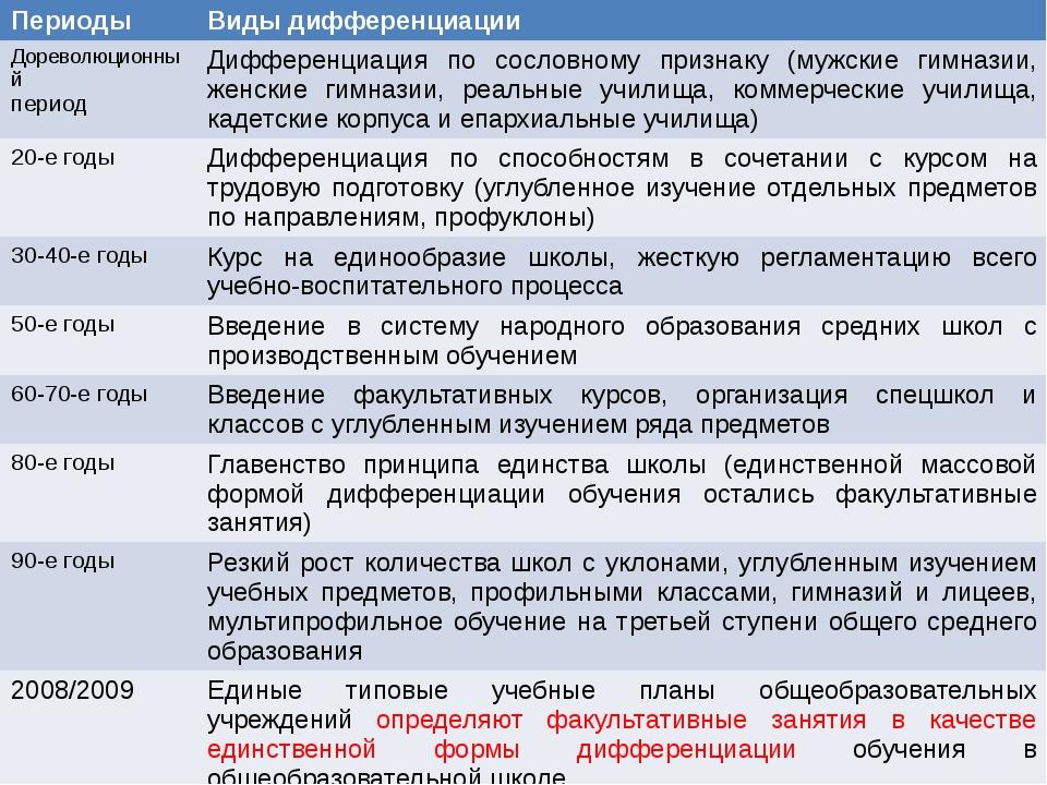 Периоды Виды дифференциации Дореволюционный период Дифференциация по сословно...