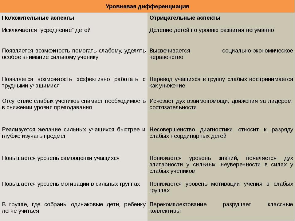 Уровневая дифференциация Положительные аспекты Отрицательные аспекты Исключа...