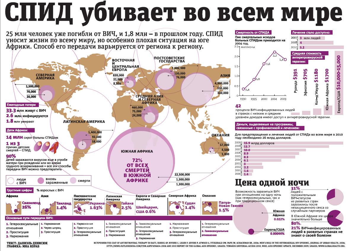http://www.listopedia.ru/zdorovie/images/kak_peredaetsia_spid_kvadrat2.jpg