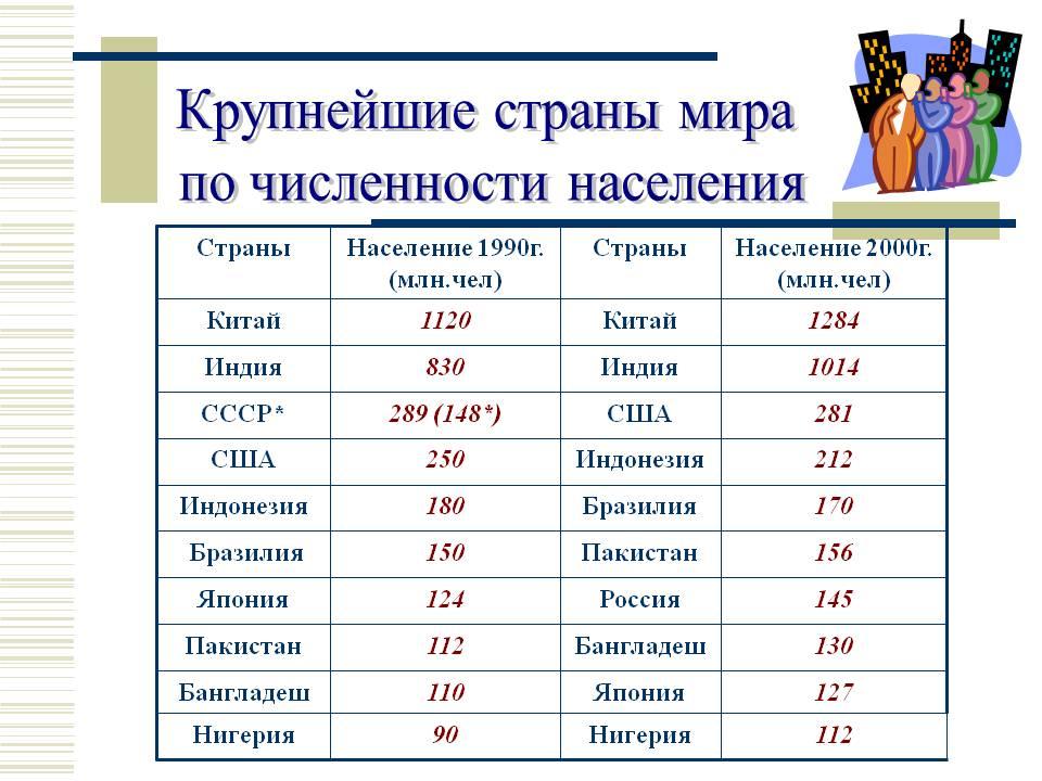 http://900igr.net/datas/geografija/CHislennost-Rossii/0004-004-Krupnejshie-strany-mira-po-chislennosti-naselenija.jpg