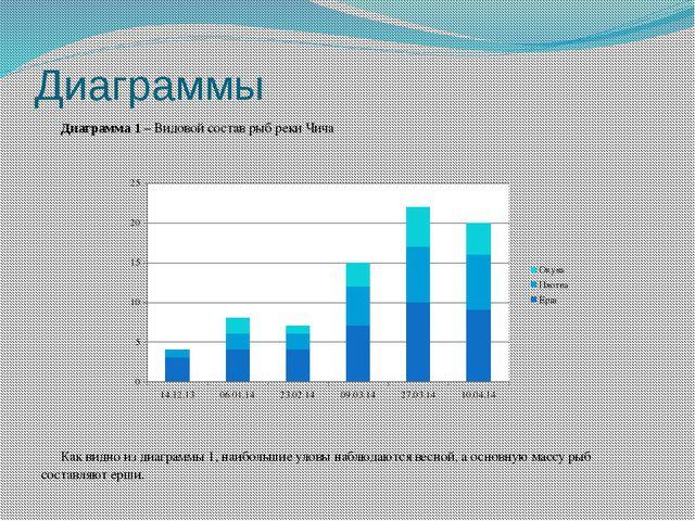 Диаграммы Диаграмма 1 – Видовой состав рыб реки Чича  Как видно из диаграммы...