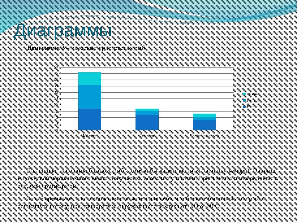 Диаграммы Диаграмма 3 – вкусовые пристрастия рыб  Как видим, основным блюдом...