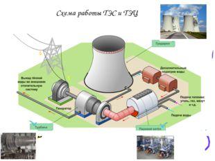 Схема работы ТЭС и ТЭЦ