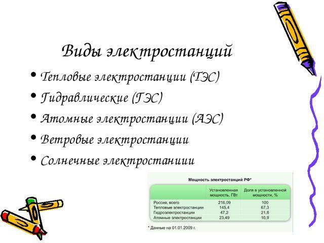 Виды электростанций Тепловые электростанции (ТЭС) Гидравлические (ГЭС) Атомны...