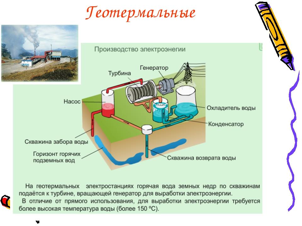 Геотермальные