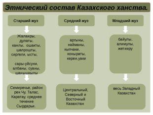 Этнический состав Казахского ханства. Старший жуз Средний жуз Младший жуз Жал