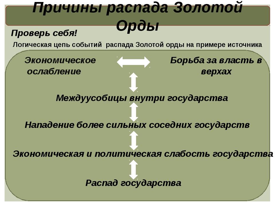 Причины распада Золотой Орды Логическая цепь событий распада Золотой орды на...