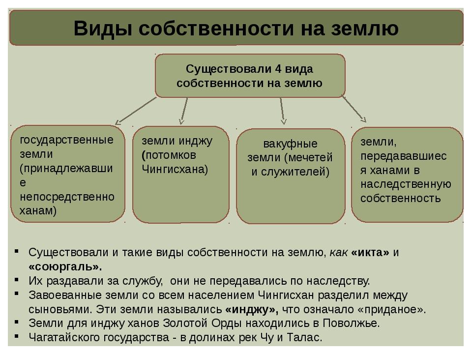Виды собственности на землю Существовали 4 вида собственности на землю госуда...