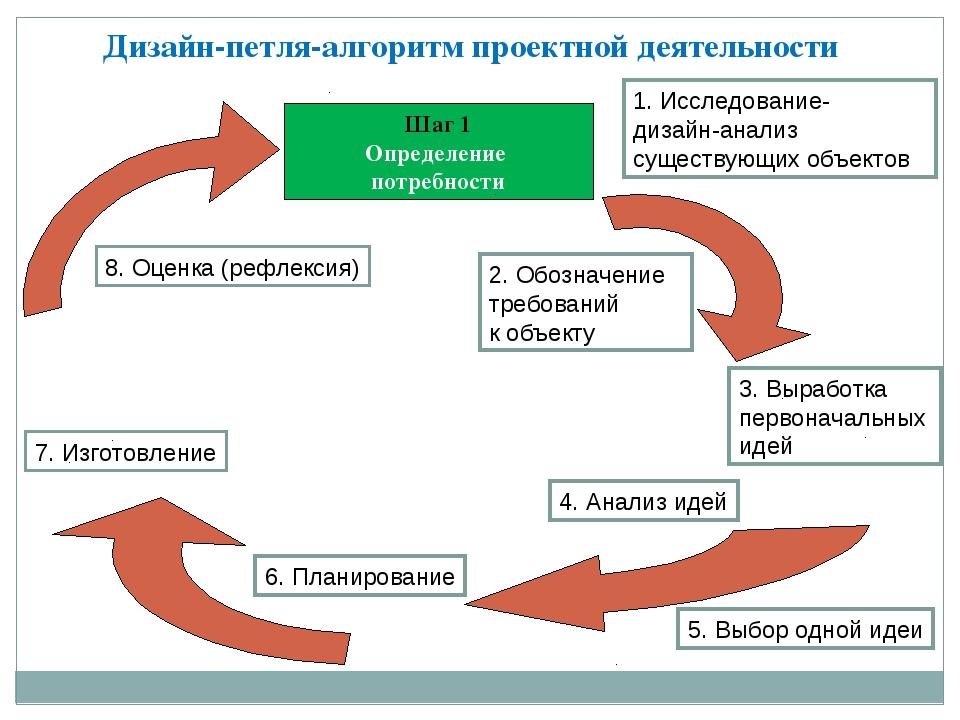Дизайн-петля-алгоритм проектной деятельности Шаг 1 Определение потребности 1....