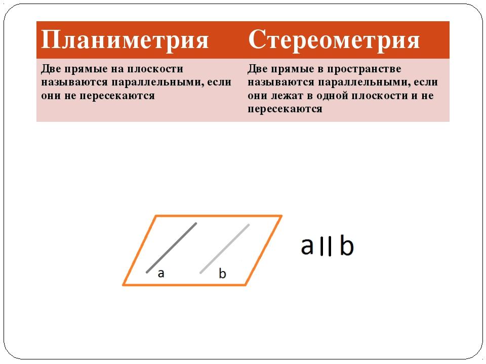 ПланиметрияСтереометрия Две прямые на плоскости называются параллельными, ес...