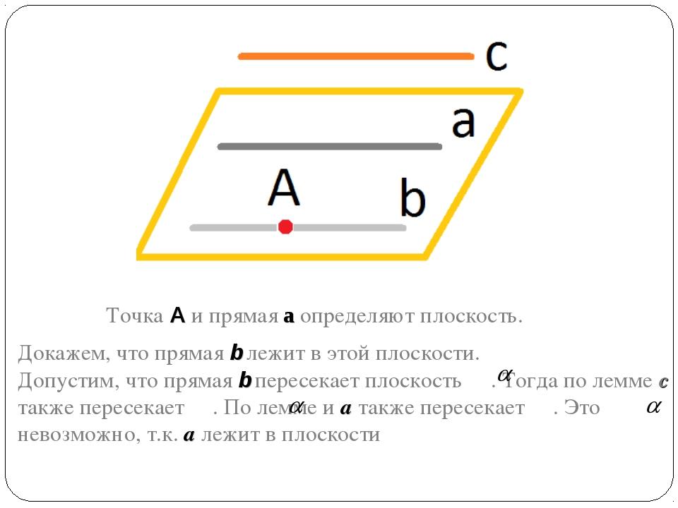 Точка A и прямая а определяют плоскость. Докажем, что прямая b лежит в этой...