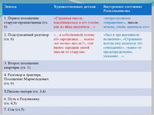 Эпизод Художественные детали Внутреннее состояниеРаскольникова 1. Первое посе