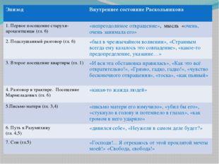 Эпизод Внутреннее состояниеРаскольникова 1. Первое посещение старухи-процентщ