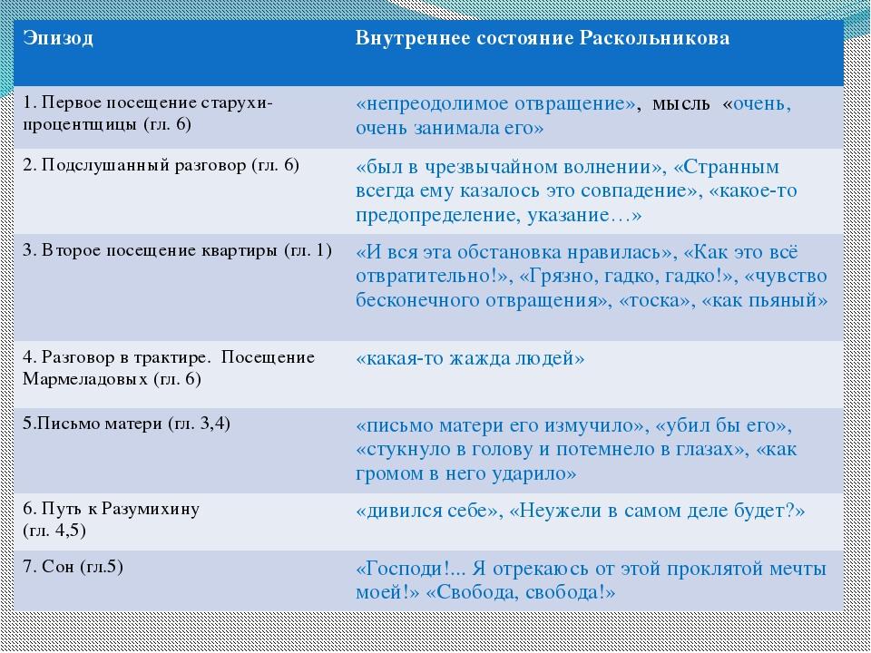 Эпизод Внутреннее состояниеРаскольникова 1. Первое посещение старухи-процентщ...