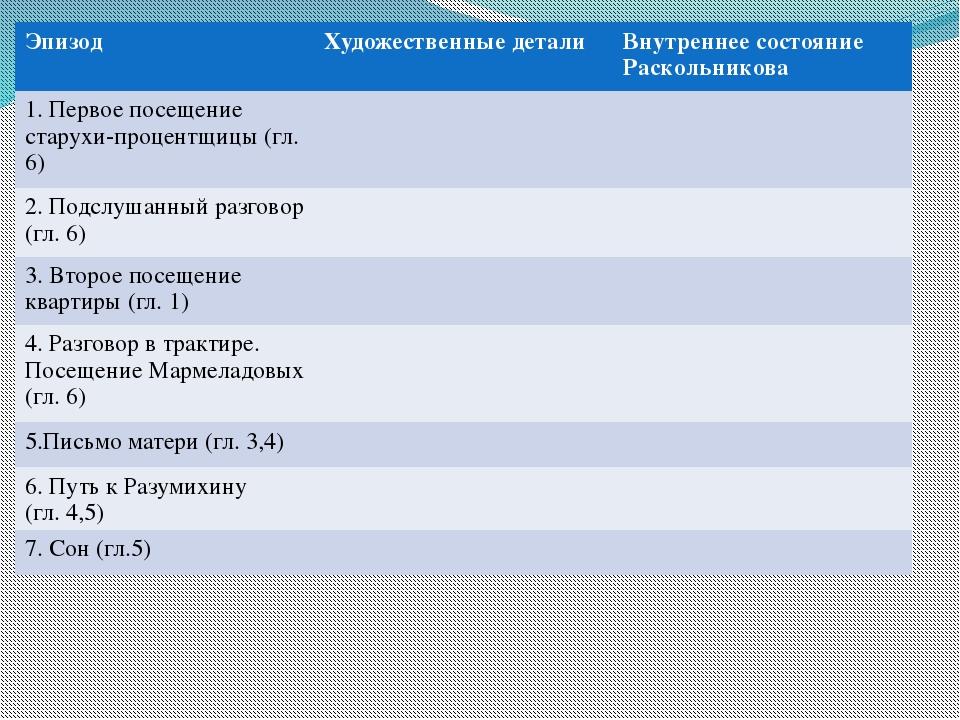 Эпизод Художественные детали Внутреннее состояниеРаскольникова 1. Первое посе...