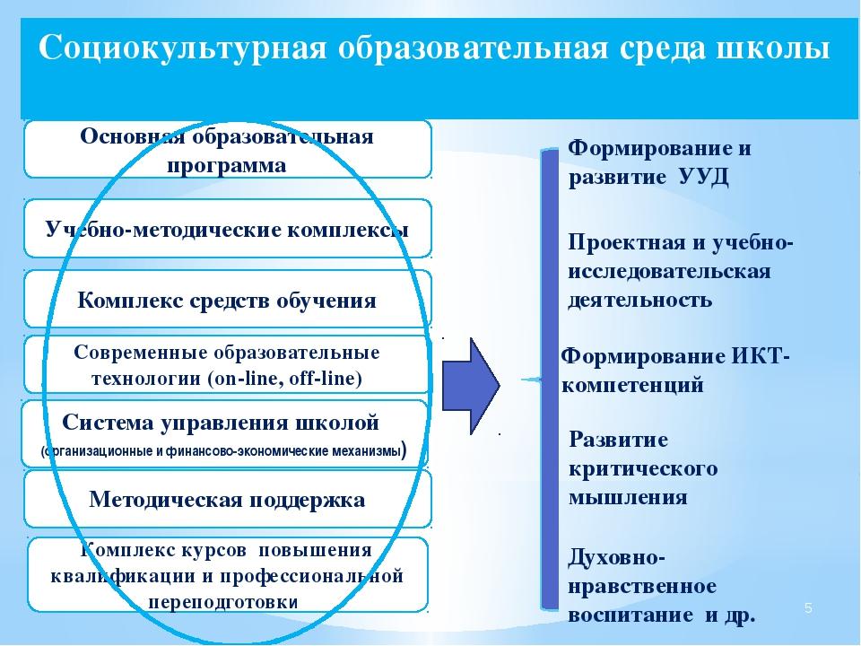 Комплекс средств обучения Современные образовательные технологии (on-line, o...