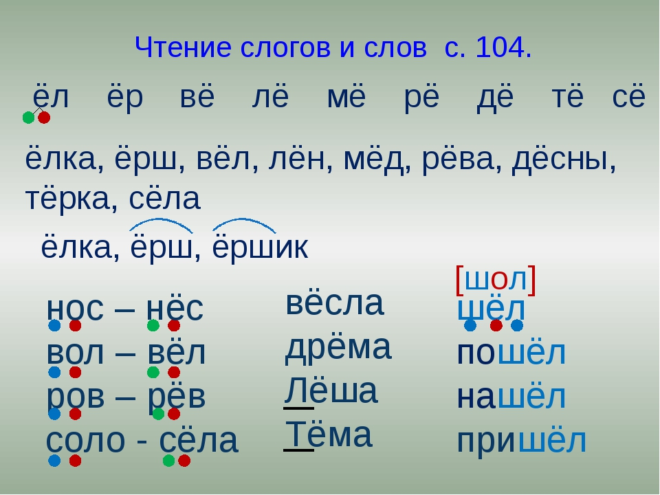 Чтение слогов и слов с. 104. ёл ёр вё лё мё рё дё тё сё ёлка, ёрш, вёл, лён,...