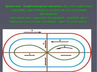Зрительно - координаторные тренажи, На стене нарисована диаграмма, при этом ц