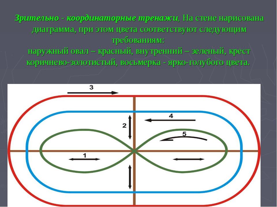 Зрительно - координаторные тренажи, На стене нарисована диаграмма, при этом ц...