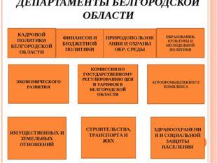 ДЕПАРТАМЕНТЫ БЕЛГОРОДСКОЙ ОБЛАСТИ КАДРОВОЙ ПОЛИТИКИ БЕЛГОРОДСКОЙ ОБЛАСТИ ФИНА