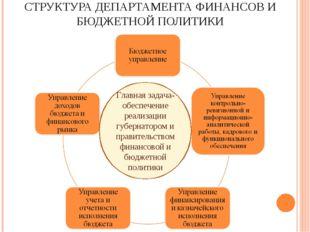 СТРУКТУРА ДЕПАРТАМЕНТА ФИНАНСОВ И БЮДЖЕТНОЙ ПОЛИТИКИ Главная задача-обеспечен