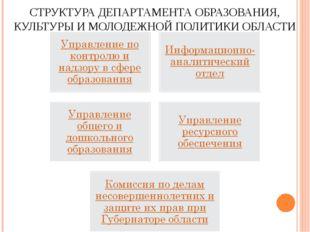 СТРУКТУРА ДЕПАРТАМЕНТА ОБРАЗОВАНИЯ, КУЛЬТУРЫ И МОЛОДЕЖНОЙ ПОЛИТИКИ ОБЛАСТИ